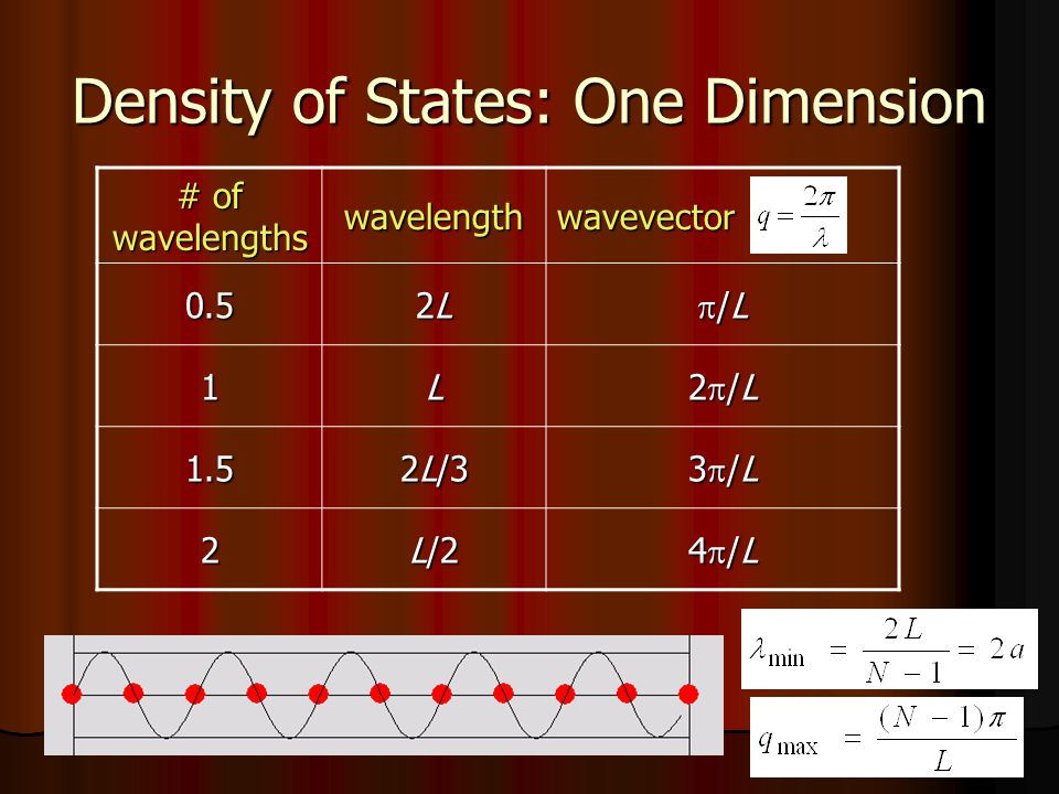 Density of States: One Dimension # of wavelengths wavelengthwavevector 0.5 2L2L2L2L /L /L 1L 2 /L 1.5 2L/3 3 /L 2 L/2 4 /L