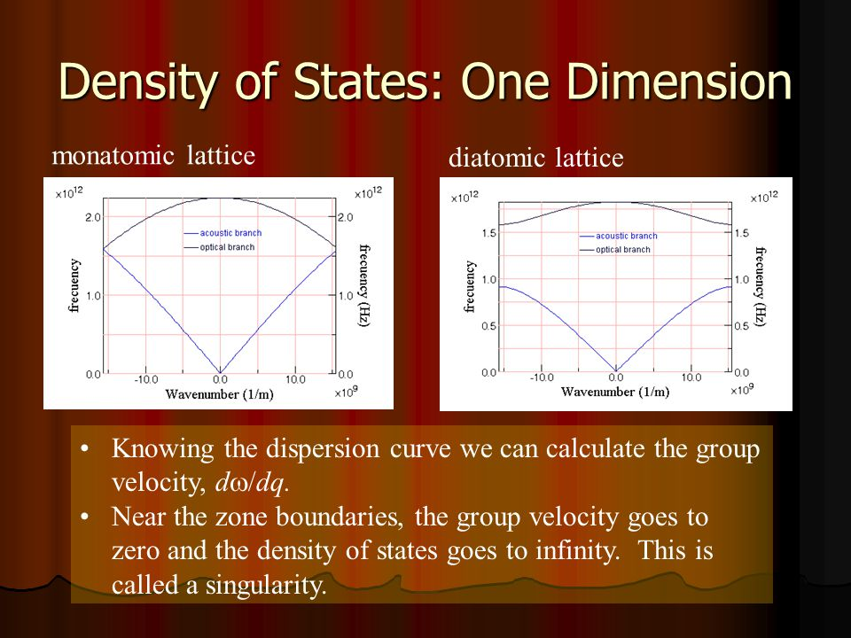 Density of States: One Dimension monatomic lattice diatomic lattice Knowing the dispersion curve we can calculate the group velocity, d /dq. Near the