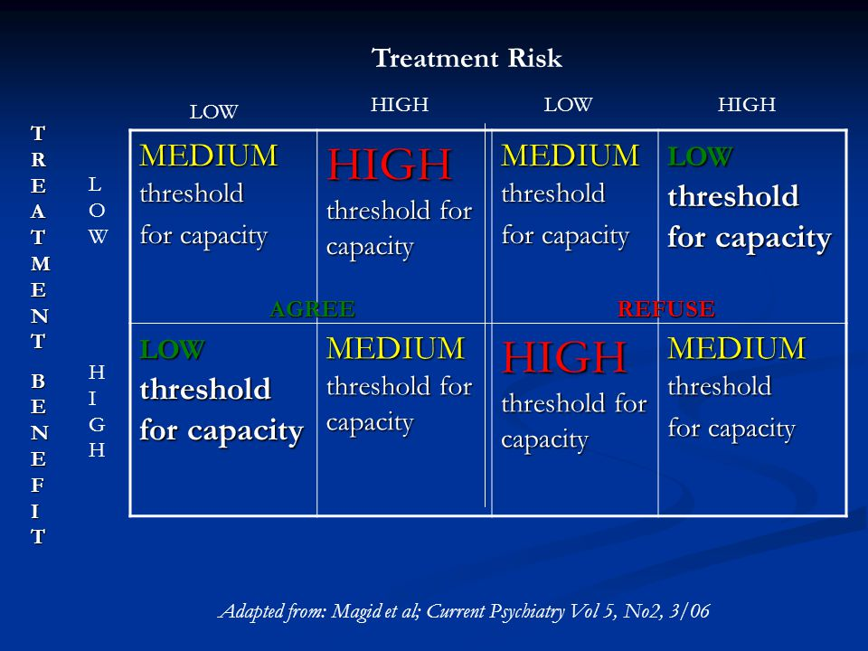 MEDIUM threshold for capacity HIGH threshold for capacity MEDIUM threshold for capacity LOW threshold for capacity MEDIUM threshold for capacity HIGH