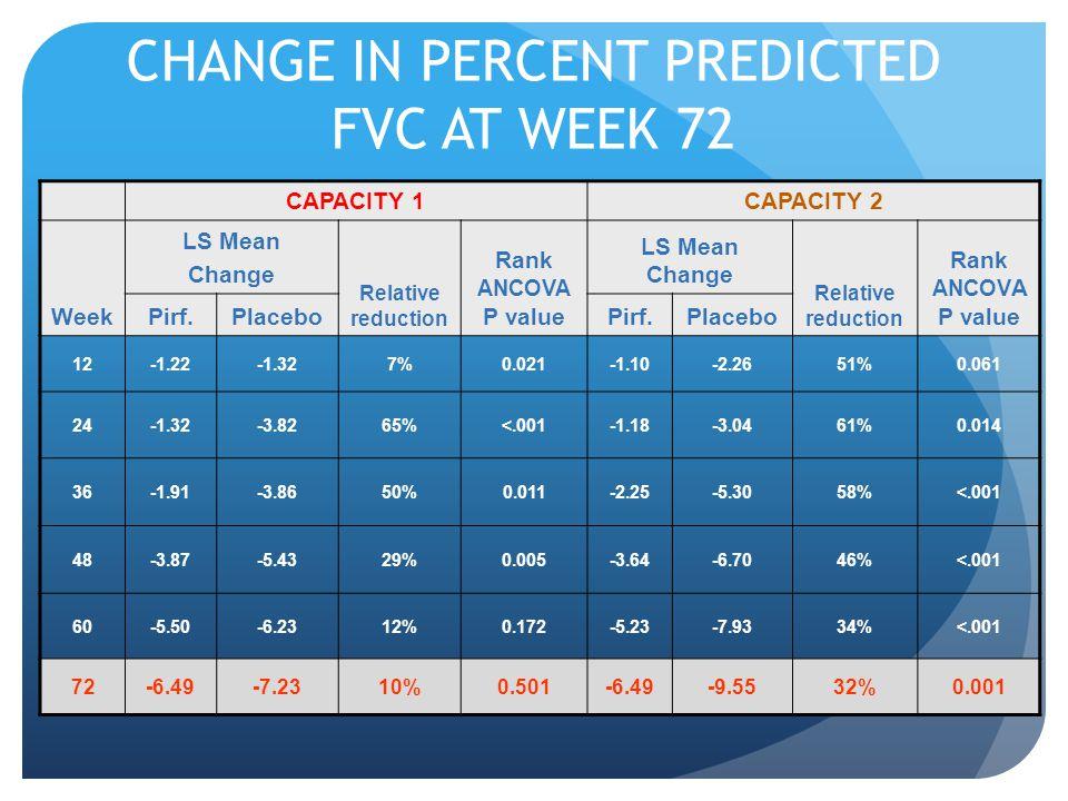 CHANGE IN PERCENT PREDICTED FVC AT WEEK 72 CAPACITY 1CAPACITY 2 Week LS Mean Change Relative reduction Rank ANCOVA P value LS Mean Change Relative reduction Rank ANCOV A P value Pirf.PlaceboPirf.Placebo 12-1.22-1.327%0.021-1.10-2.2651%0.061 24-1.32-3.8265%<.001-1.18-3.0461%0.014 36-1.91-3.8650%0.011-2.25-5.3058%<.001 48-3.87-5.4329%0.005-3.64-6.7046%<.001 60-5.50-6.2312%0.172-5.23-7.9334%<.001 72-6.49-7.2310%0.501-6.49-9.5532%0.001