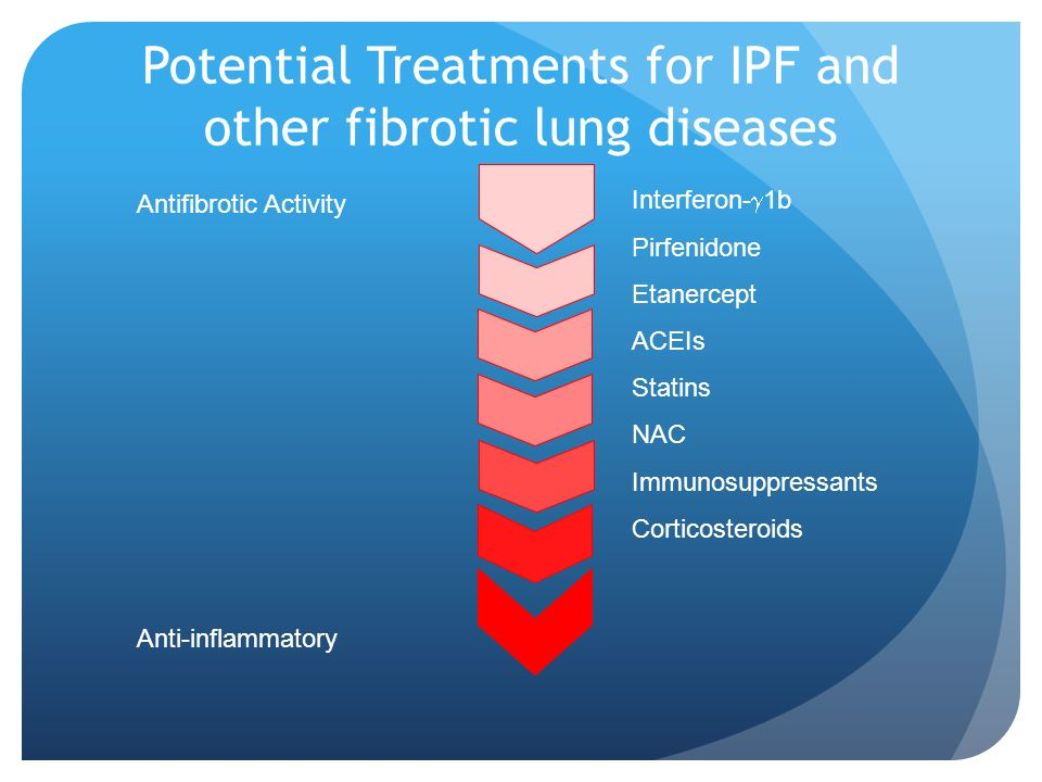 Potential Treatments for IPF and other fibrotic lung diseases Antifibrotic Activity Anti-inflammatory Interferon- 1b Pirfenidone Etanercept ACEIs Stat