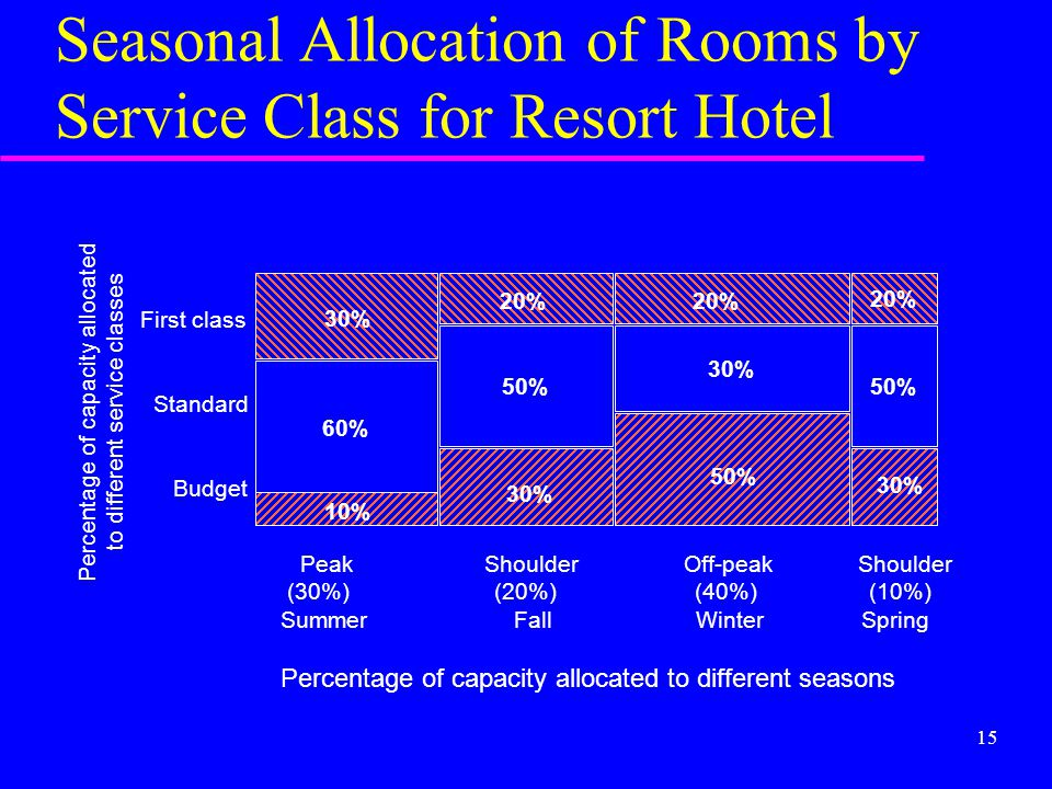 15 Seasonal Allocation of Rooms by Service Class for Resort Hotel First class Standard Budget Percentage of capacity allocated to different service cl