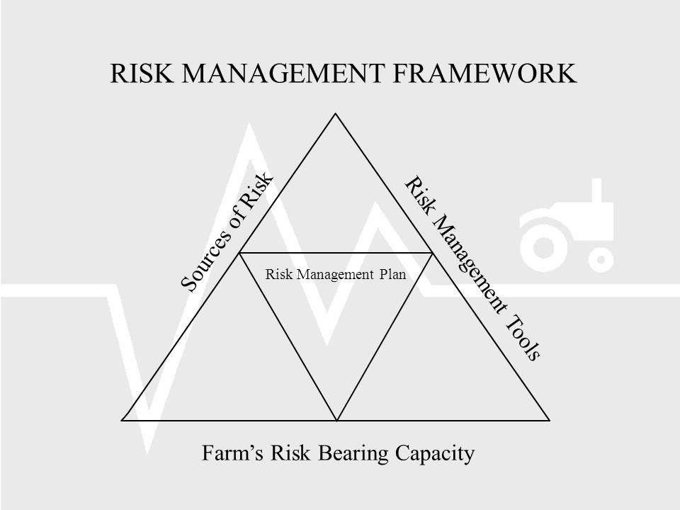 RISK MANAGEMENT FRAMEWORK Risk Management Plan Risk Management Tools Farms Risk Bearing Capacity Sources of Risk