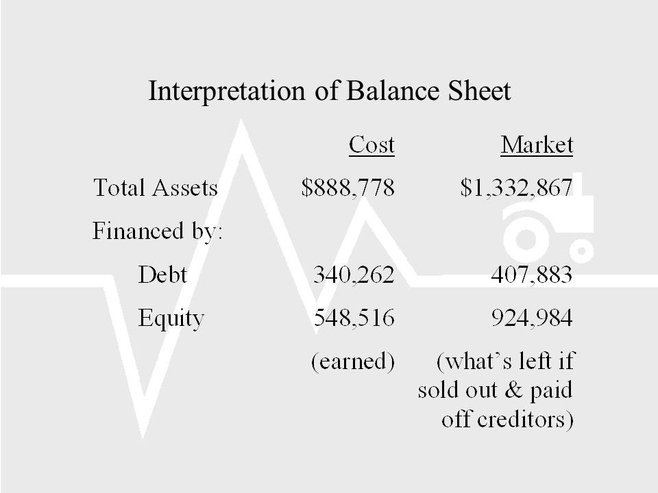 Interpretation of Balance Sheet