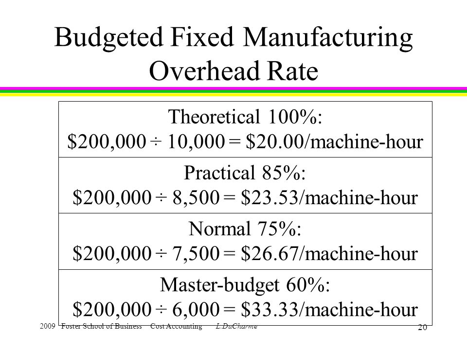 2009 Foster School of Business Cost Accounting L.DuCharme 19 Budgeted Fixed Manufacturing Overhead Rate Assume that the theoretical capacity is 10,000