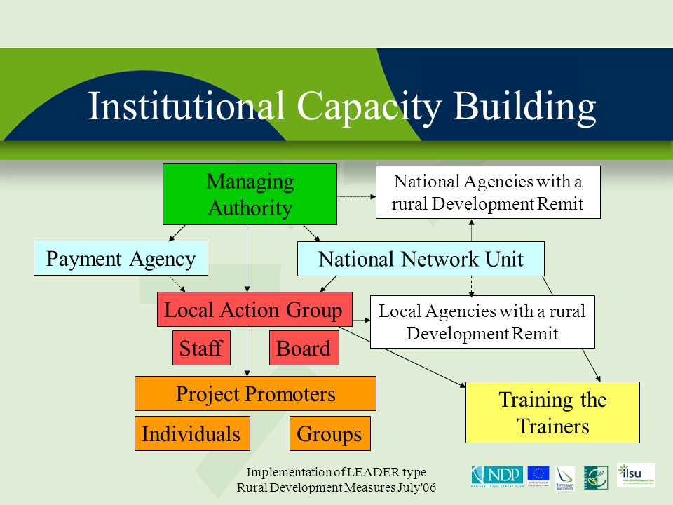 Implementation of LEADER type Rural Development Measures July 06 Institutional Capacity Building Managing Authority Payment Agency National Network Unit National Agencies with a rural Development Remit Local Agencies with a rural Development Remit Local Action Group StaffBoard Project Promoters IndividualsGroups Training the Trainers