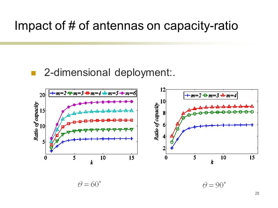 28 Impact of # of antennas on capacity-ratio 2-dimensional deployment:.