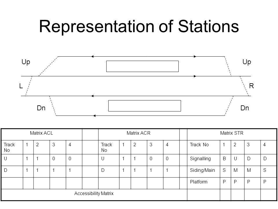 Representation of Stations Up LR Dn Matrix ACLMatrix ACRMatrix STR Track No 1234 1234 1234 U1100U1100SignallingBUDD D1111D1111Siding/MainSMMS PlatformPPPP Accessibility Matrix