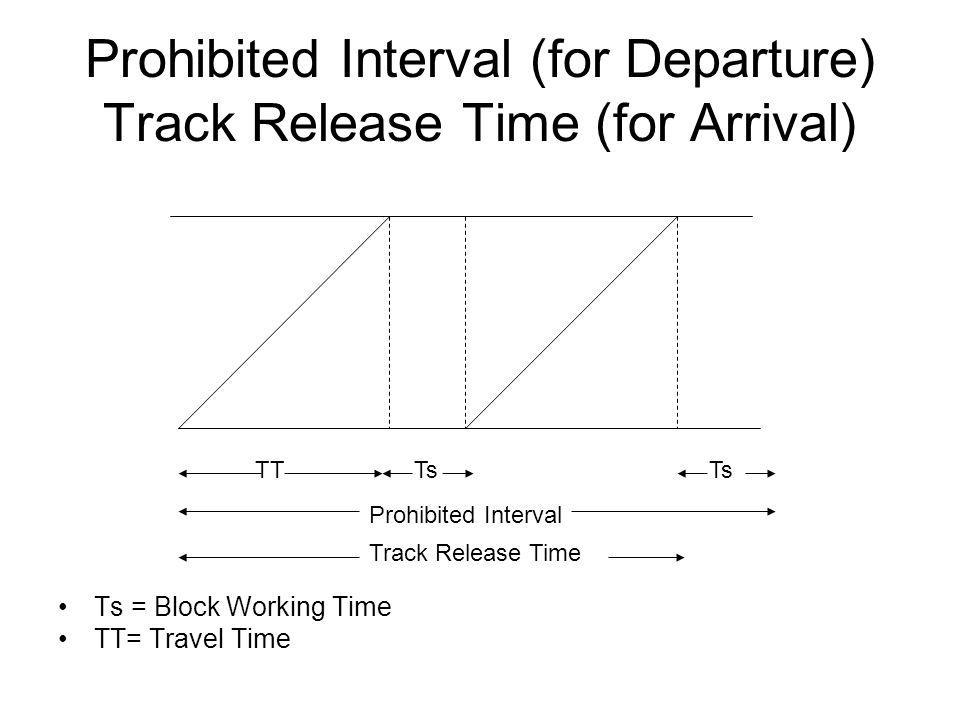Prohibited Interval (for Departure) Track Release Time (for Arrival) Ts = Block Working Time TT= Travel Time TT Ts Prohibited Interval Track Release Time