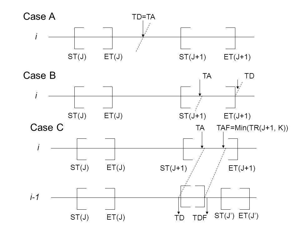 Case A TD=TA i ST(J) ET(J) ST(J+1) ET(J+1) Case B TA TD i ST(J) ET(J) ST(J+1) ET(J+1) Case C i ST(J) ET(J) ST(J+1) ET(J+1) TA TAF=Min(TR(J+1, K)) i-1 ST(J) ET(J) TD TDF