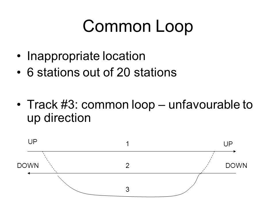 Common Loop Inappropriate location 6 stations out of 20 stations Track #3: common loop – unfavourable to up direction UP DOWN 1 2 3