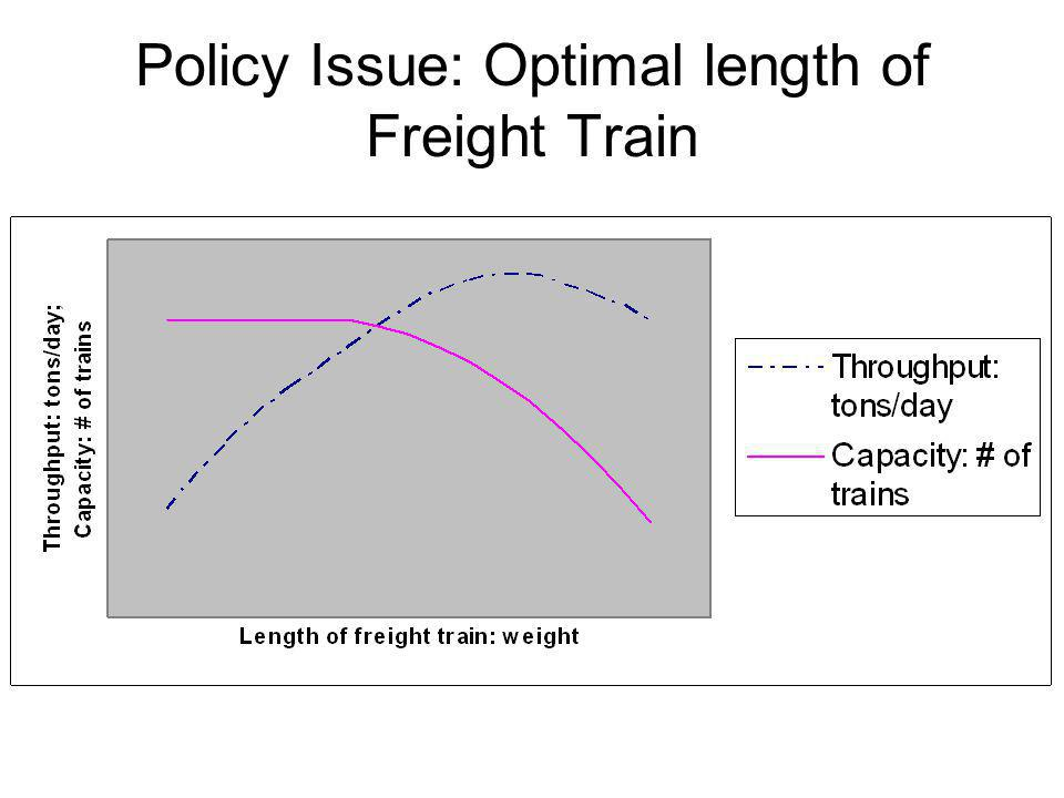 Policy Issue: Optimal length of Freight Train
