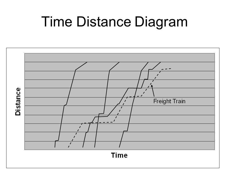 Time Distance Diagram