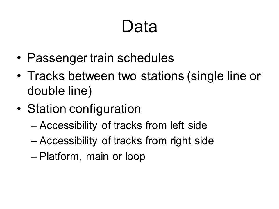 Data Passenger train schedules Tracks between two stations (single line or double line) Station configuration –Accessibility of tracks from left side –Accessibility of tracks from right side –Platform, main or loop