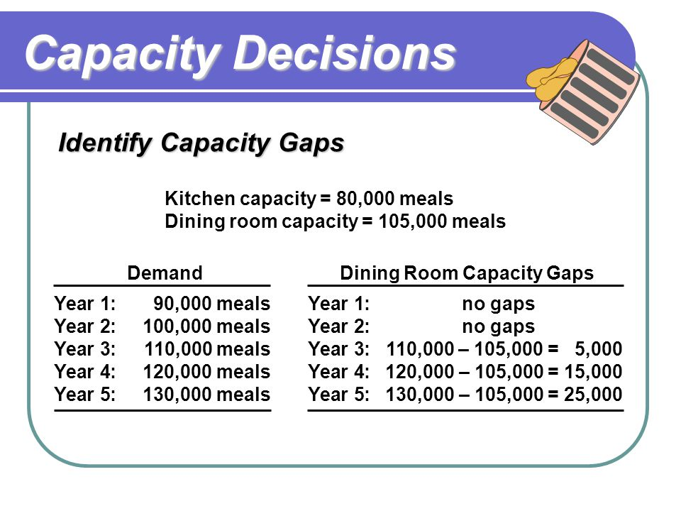 Capacity Decisions Kitchen capacity = 80,000 meals Dining room capacity = 105,000 meals Demand Year 1:90,000 meals Year 2:100,000 meals Year 3:110,000