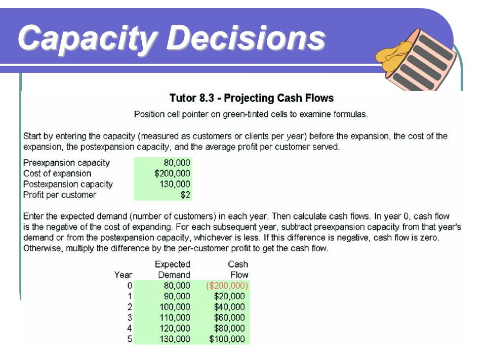 Capacity Decisions Evaluate Alternatives Expand capacity to meet expected demand through Year 5 YearDemandCash Flow 190,000(90,000 – 80,000)2 = $20,00