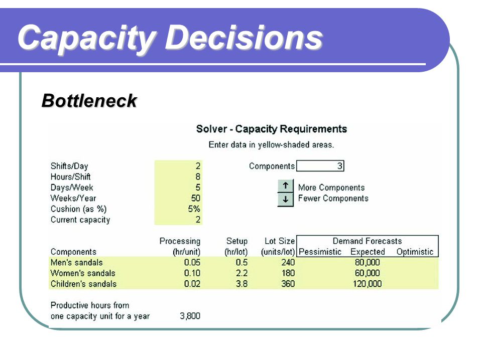 Capacity Decisions Simulation TIME TO PERFORM (SECONDS) Standard OPERATION AverageDeviation 1.Review renewal application for correctness153 2.Check fi