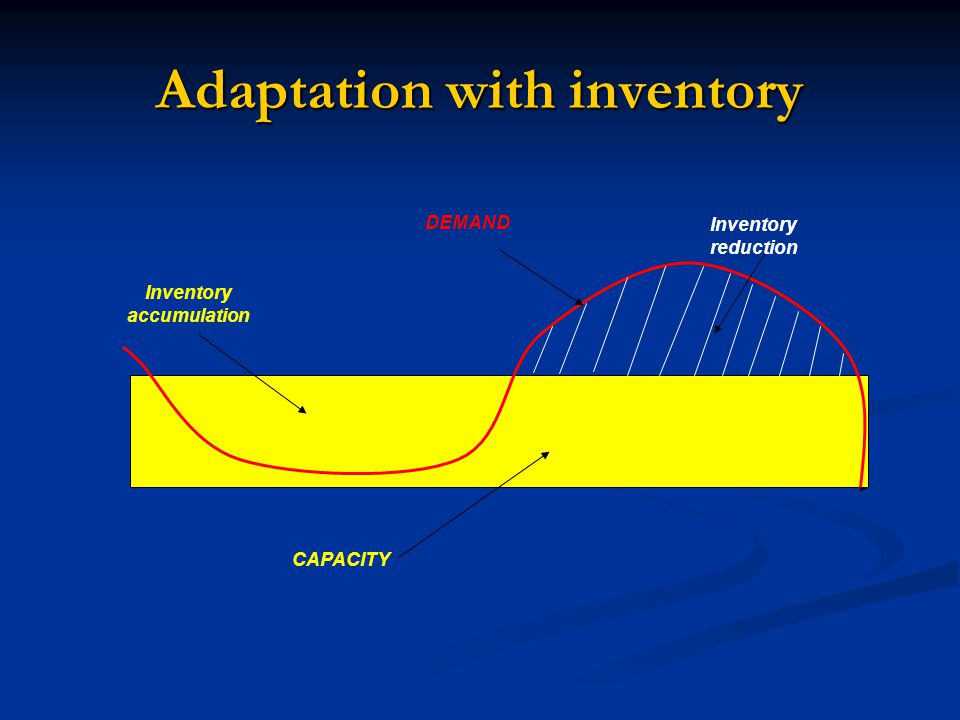 Adaptation with inventory DEMAND CAPACITY Inventory accumulation Inventory reduction