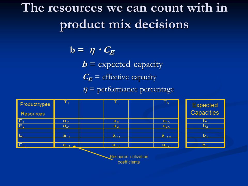 The resources we can count with in product mix decisions b = C E b = expected capacity b = expected capacity C E = effective capacity = performance percentage = performance percentage Product types Resources Expected Capacities Resource utilization coefficients