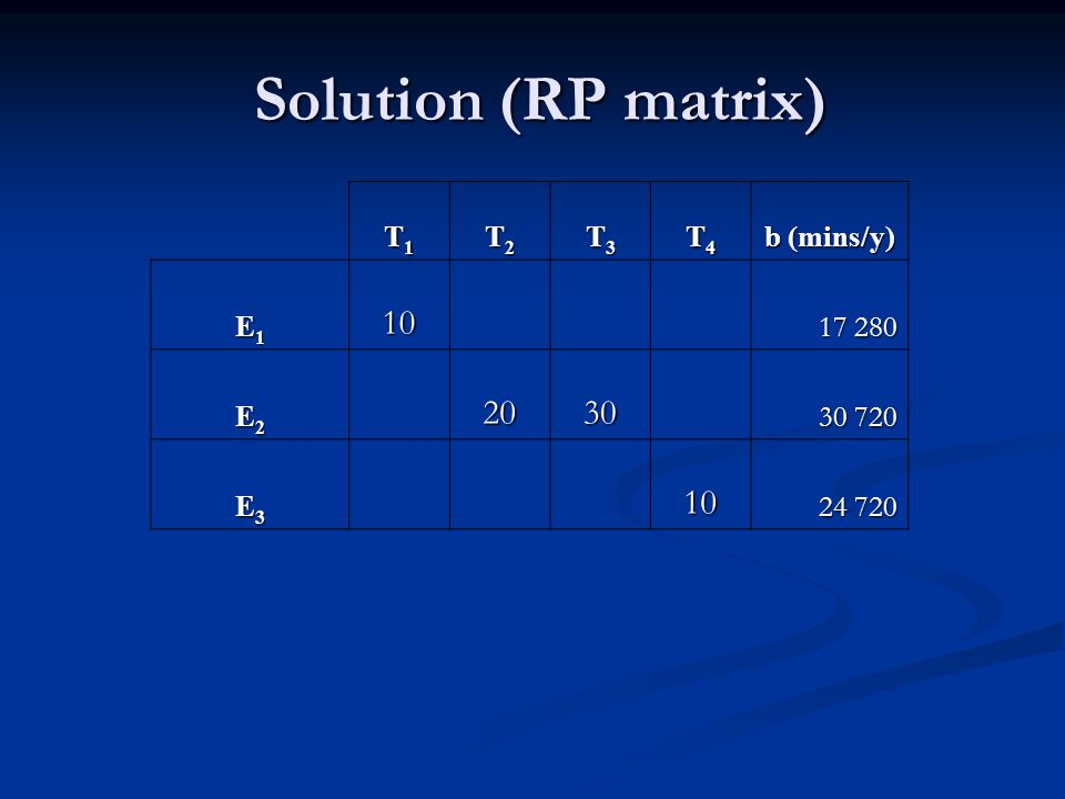 Solution (RP matrix) Solution (RP matrix) T1T1T1T1 T2T2T2T2 T3T3T3T3 T4T4T4T4 b (mins/y) E1E1E1E110 17 280 E2E2E2E22030 30 720 E3E3E3E310 24 720