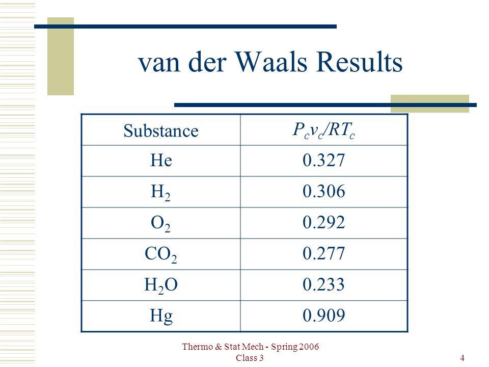 Thermo & Stat Mech - Spring 2006 Class 34 van der Waals Results Substance P c v c /RT c He0.327 H2H2 0.306 O2O2 0.292 CO 2 0.277 H2OH2O0.233 Hg0.909
