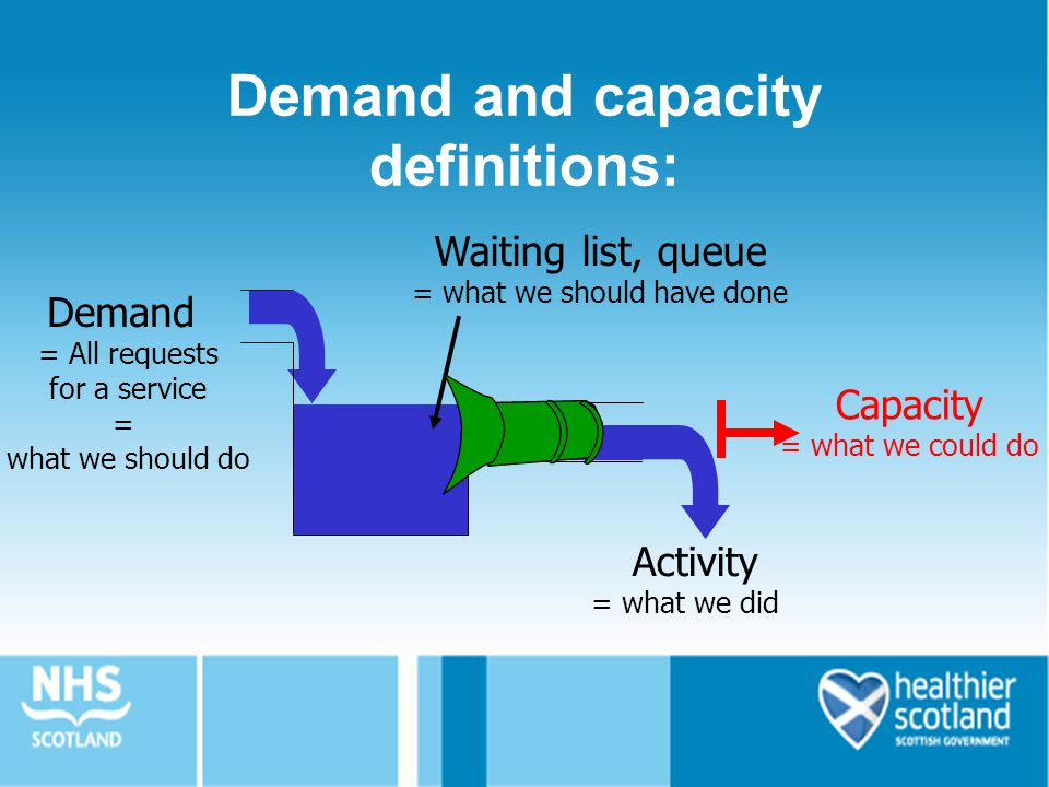 Capacity = what we could do Demand and capacity definitions: Activity = what we did Demand = All requests for a service = what we should do Waiting list, queue = what we should have done