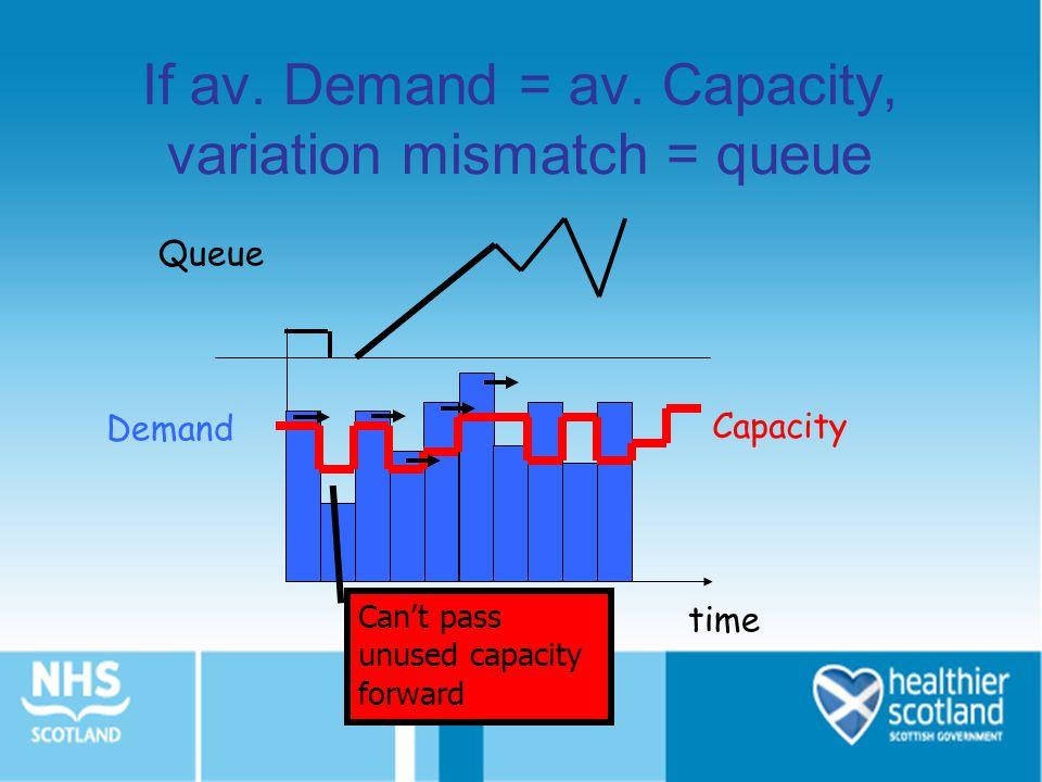 If av.Demand = av.