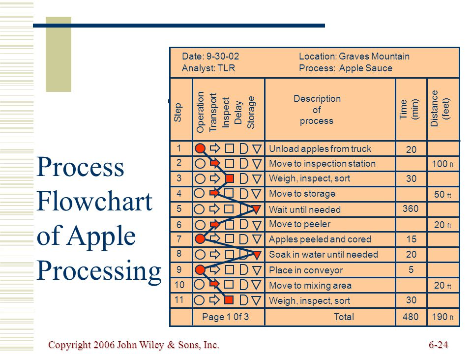 Copyright 2006 John Wiley & Sons, Inc.6-24 Process Flowchart of Apple Processing
