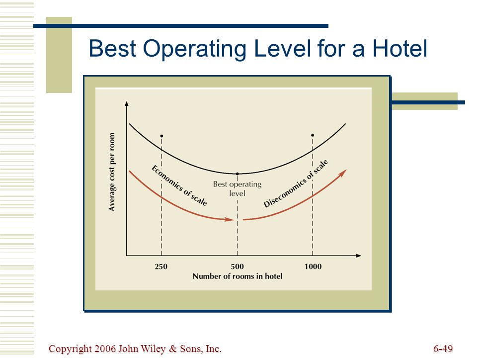 Copyright 2006 John Wiley & Sons, Inc.6-49 Best Operating Level for a Hotel