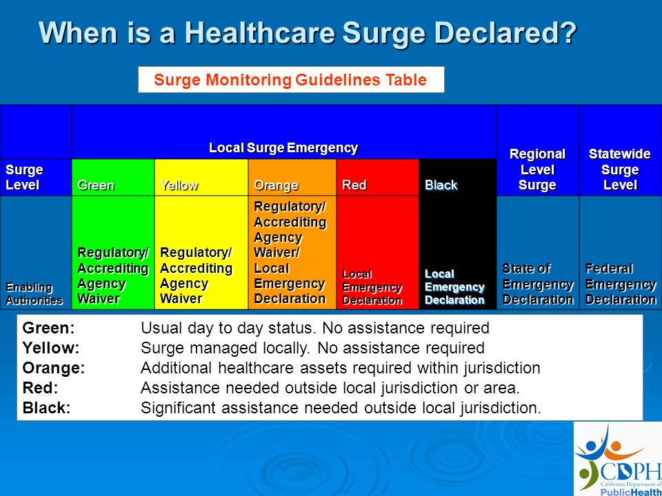 When is a Healthcare Surge Declared.