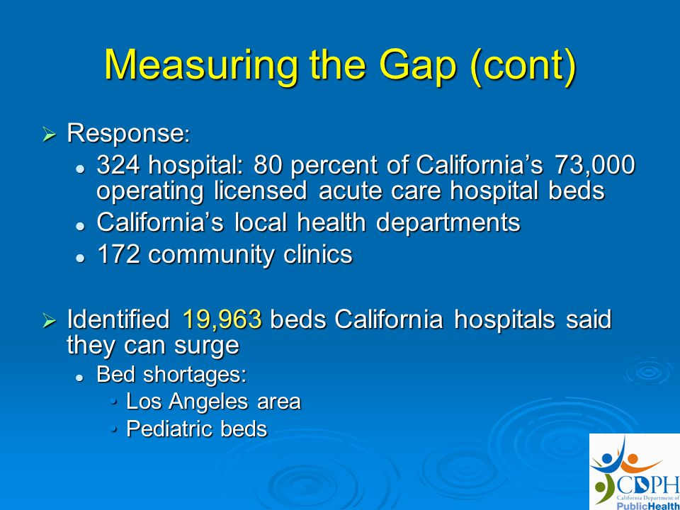Measuring the Gap (cont) Response : Response : 324 hospital: 80 percent of Californias 73,000 operating licensed acute care hospital beds 324 hospital: 80 percent of Californias 73,000 operating licensed acute care hospital beds Californias local health departments Californias local health departments 172 community clinics 172 community clinics Identified 19,963 beds California hospitals said they can surge Identified 19,963 beds California hospitals said they can surge Bed shortages: Bed shortages: Los Angeles areaLos Angeles area Pediatric bedsPediatric beds