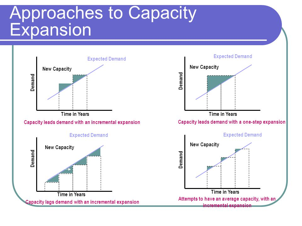 Approaches to Capacity Expansion Expected Demand Time in Years Demand New Capacity Capacity leads demand with an incremental expansion Capacity leads