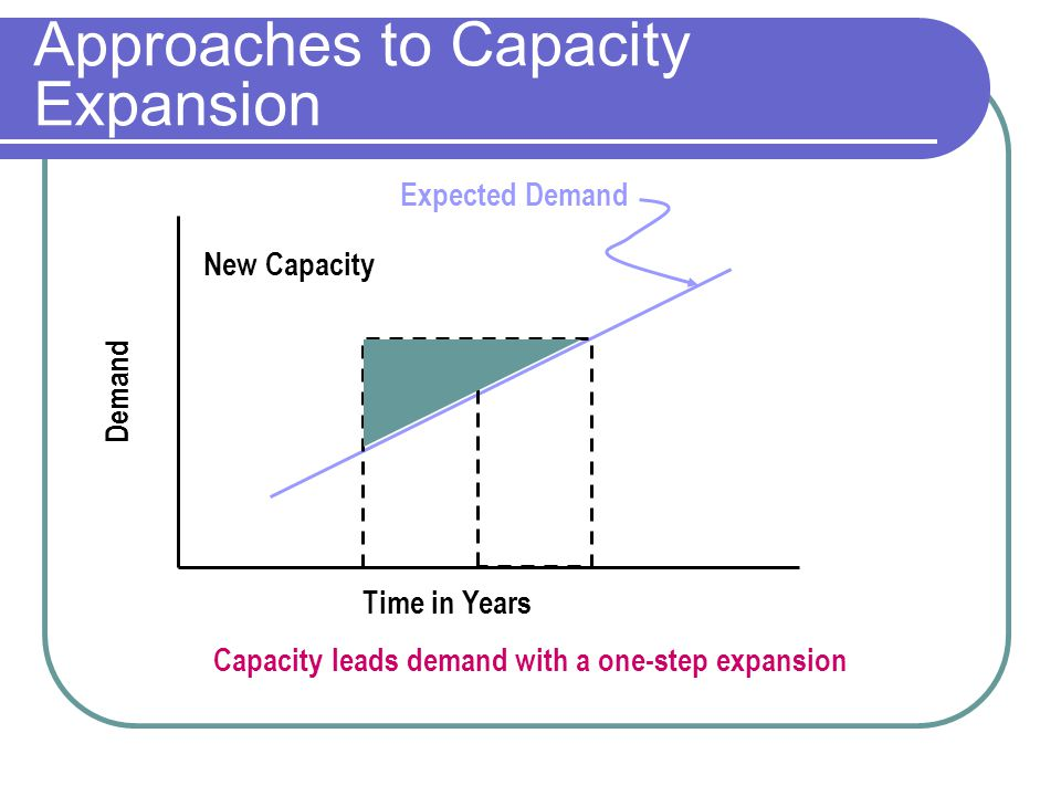 Approaches to Capacity Expansion Expected Demand Time in Years Demand New Capacity Capacity leads demand with a one-step expansion