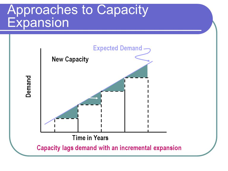 Approaches to Capacity Expansion Expected Demand Time in Years Demand New Capacity Capacity lags demand with an incremental expansion