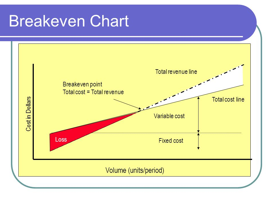 Breakeven Chart Fixed cost Variable cost Total cost line Total revenue line Profit Breakeven point Total cost = Total revenue Volume (units/period) Co