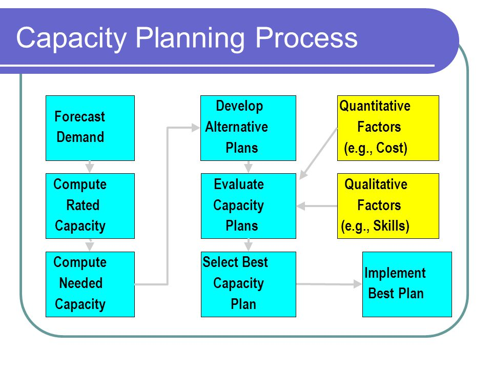 Types of Planning & Time Horizons Add Facilities Add long lead time equipment Schedule Jobs Schedule Personnel Allocate Machinery Sub-Contract Add Equipment Add Shifts Add Personnel Build or Use Inventory Long Range Planning Intermediate Range Planning Short Range Planning Modify Capacity Use Capacity * *