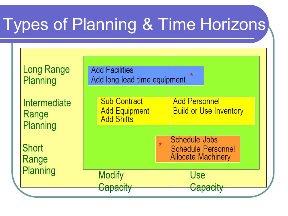 Types of Planning & Time Horizons Add Facilities Add long lead time equipment Schedule Jobs Schedule Personnel Allocate Machinery Sub-Contract Add Equ