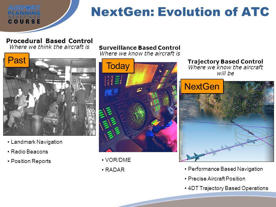 NextGen: Evolution of ATC Surveillance Based Control Where we know the aircraft is Procedural Based Control Where we think the aircraft is Trajectory