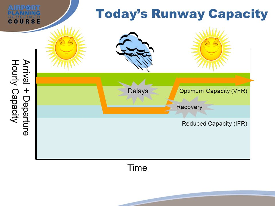 Todays Runway Capacity Arrival + Departure Hourly Capacity Time Optimum Capacity (VFR) Reduced Capacity (IFR) Delays Recovery