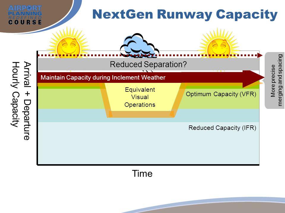 NextGen Runway Capacity Arrival + Departure Hourly Capacity Time Optimum Capacity (VFR) Reduced Capacity (IFR) Maintain Capacity during Inclement Weat