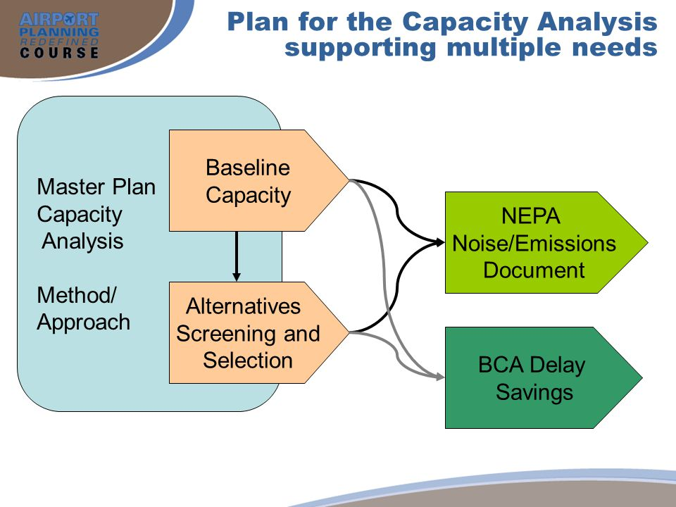 Plan for the Capacity Analysis supporting multiple needs Master Plan Capacity Analysis Method/ Approach Baseline Capacity Alternatives Screening and S