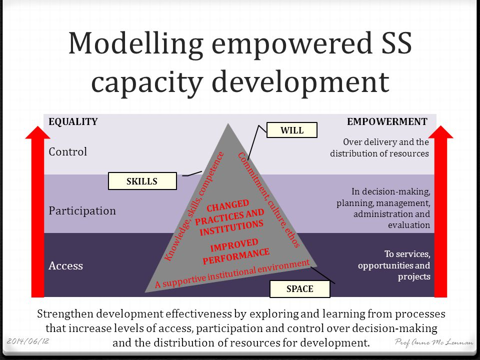 Modelling empowered SS capacity development Access To services, opportunities and projects Participation In decision-making, planning, management, administration and evaluation Control Over delivery and the distribution of resources EQUALITY EMPOWERMENT Strengthen development effectiveness by exploring and learning from processes that increase levels of access, participation and control over decision-making and the distribution of resources for development.