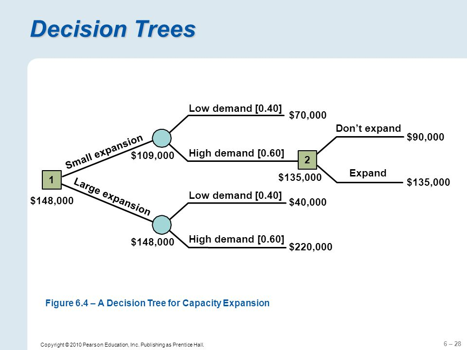 6 – 28 Copyright © 2010 Pearson Education, Inc. Publishing as Prentice Hall. Decision Trees 1 Low demand [0.40] High demand [0.60] Low demand [0.40] H