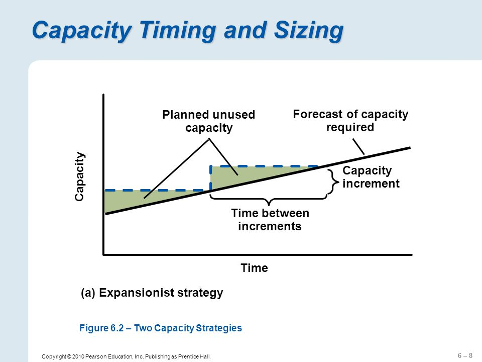 6 – 8 Copyright © 2010 Pearson Education, Inc. Publishing as Prentice Hall. Capacity Timing and Sizing Planned unused capacity Time Capacity Forecast