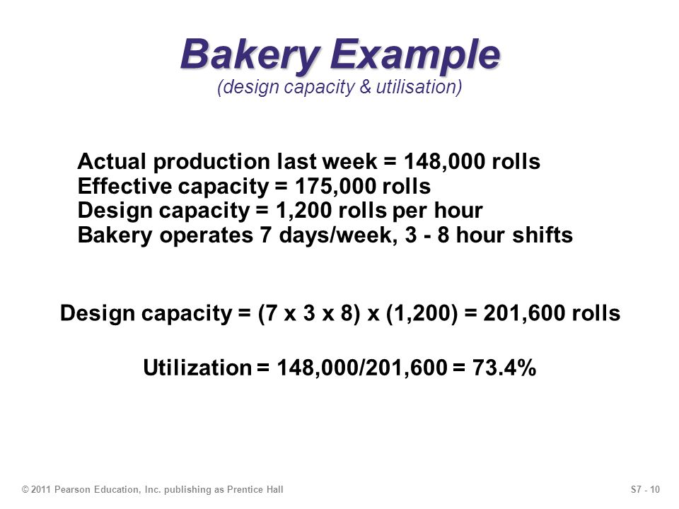 S7 - 10© 2011 Pearson Education, Inc. publishing as Prentice Hall Bakery Example Bakery Example (design capacity & utilisation) Actual production last