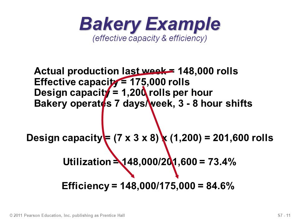 S7 - 11© 2011 Pearson Education, Inc. publishing as Prentice Hall Bakery Example Bakery Example (effective capacity & efficiency) Actual production la