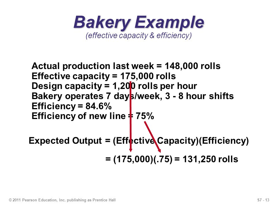S7 - 13© 2011 Pearson Education, Inc. publishing as Prentice Hall Bakery Example Bakery Example (effective capacity & efficiency) Actual production la