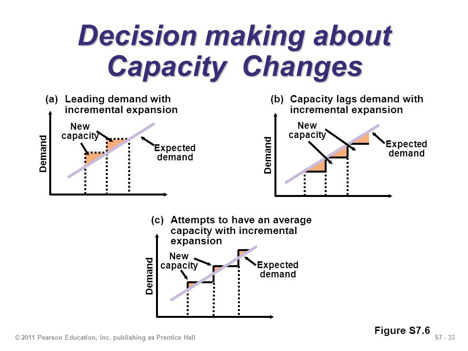 S7 - 33© 2011 Pearson Education, Inc. publishing as Prentice Hall Decision making about Capacity Changes (a)Leading demand with incremental expansion