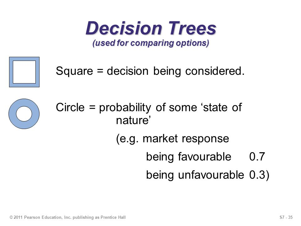 S7 - 35 Decision Trees (used for comparing options) Square = decision being considered.