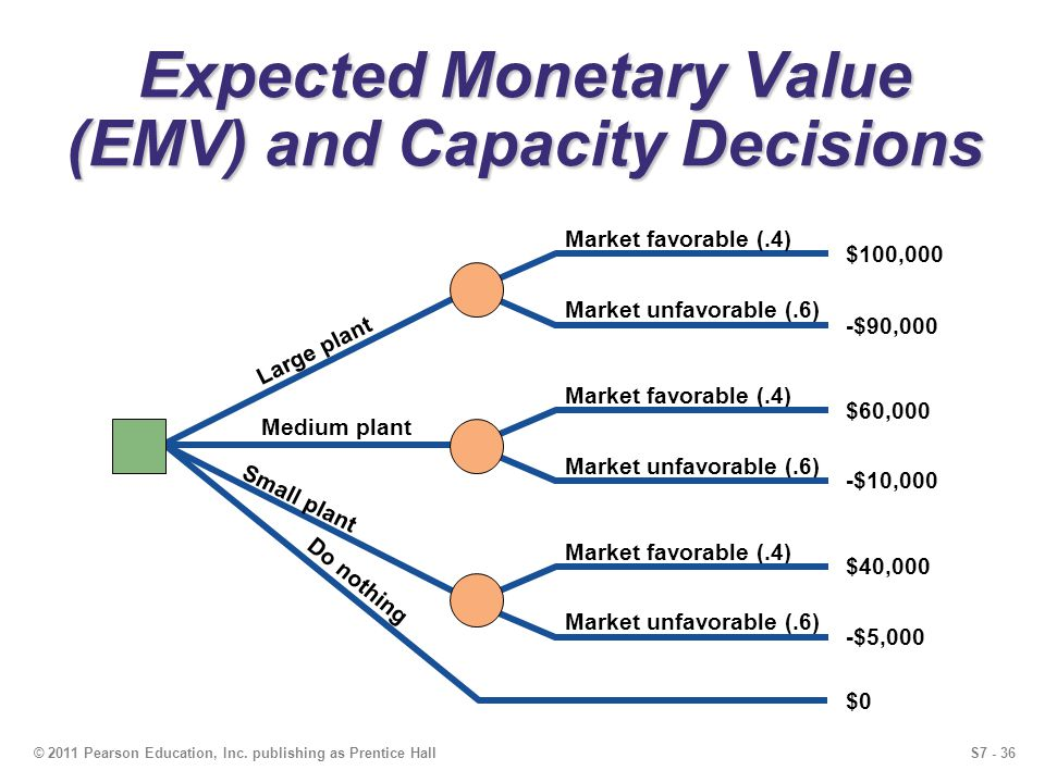 S7 - 36© 2011 Pearson Education, Inc. publishing as Prentice Hall Expected Monetary Value (EMV) and Capacity Decisions -$90,000 Market unfavorable (.6